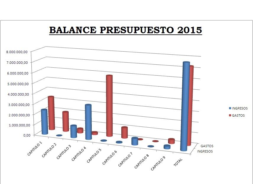 Balance Presupuesto 2015